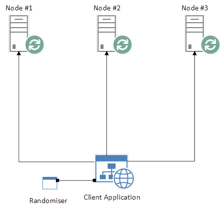 Load Balancing a RabbitMQ Cluster |