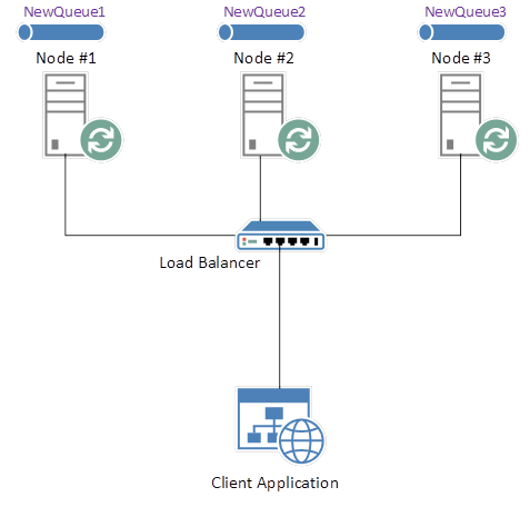 Load Balancing a RabbitMQ Cluster  