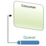 Single AMQP Consumer