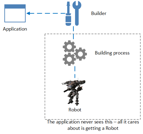 Builder Design Pattern