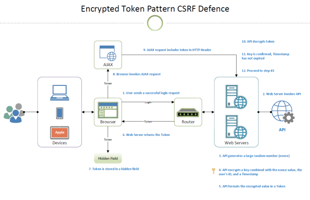 Encrypted Token Pattern