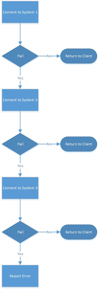 Fallback process flow
